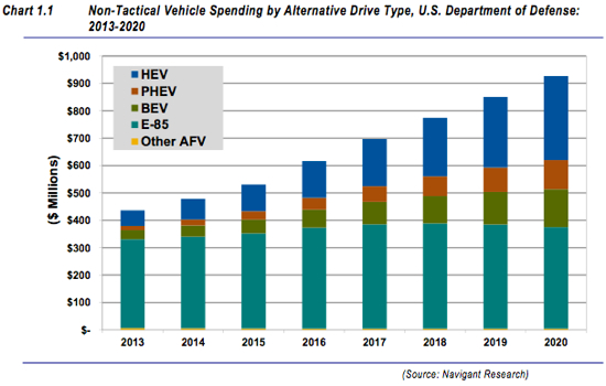 Military Alternative Fuel Fleet Spending to Hit