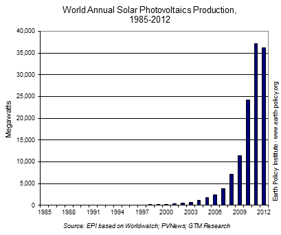 Solar energy topped 100,000 megawatts in 2012