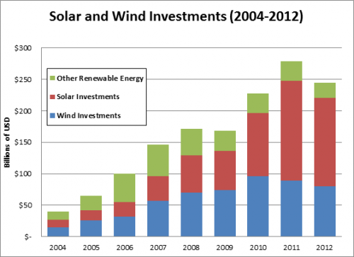 New Worldwatch Study reveals Solar and Wind continue to dominate investment in new renewable capacity
