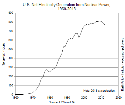 U.S. Nuclear Power in Decline