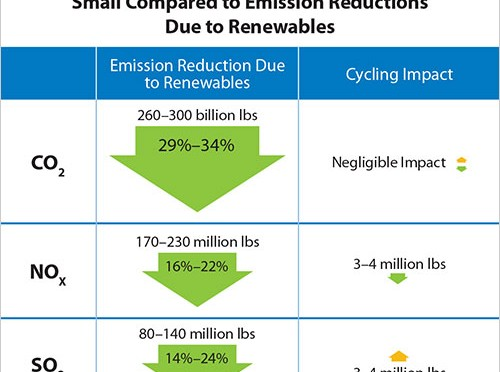 NREL calculates emissions and costs of power plant cycling necessary for increased wind energy and solar power