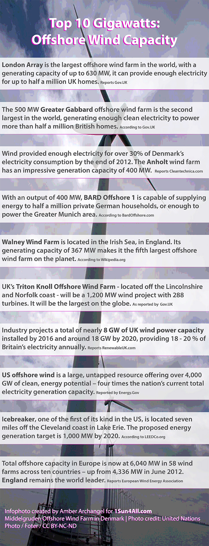https://www.evwind.es/wp-content/uploads/2013/09/offshore-wind-farm-Final-2.jpg