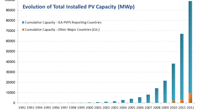 Twenty years of photovoltaic market development has seen the deployment of close to 100 GW of PV
