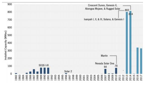 Concentrated Solar Power (CSP) in the US