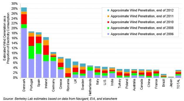 https://www.evwind.es/wp-content/uploads/2014/01/Europe_wind_power.jpg