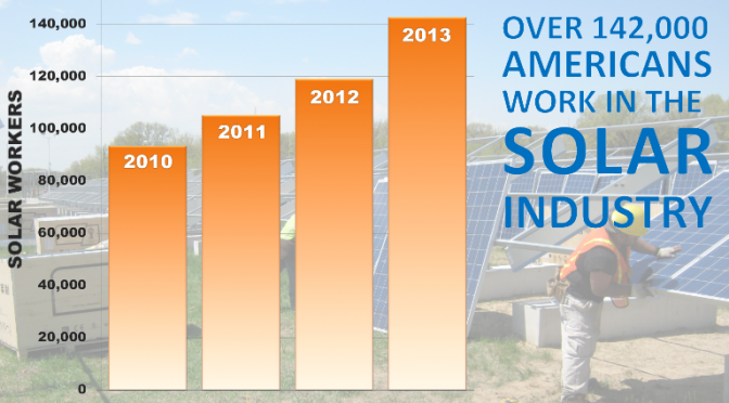 The U.S. solar energy industry added 24,000 additional jobs in 2013