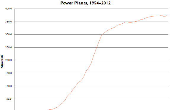 Nuclear Power Recovers Slightly