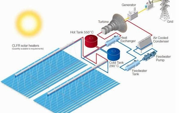 Concentrated Solar Thermal Power Reve News Of The Wind