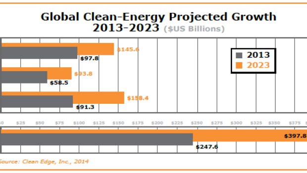 Clean Edge finds global solar energy deployment exceeds wind power for first time