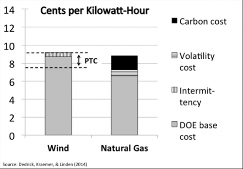 Wind power cost competitive with natural gas