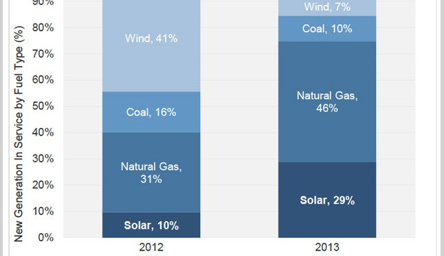 U.S. installs 4.75 GW of solar photovoltaic (PV), Concentrated Solar Power  (CSP) in 2013