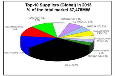 Top 10 wind turbines suppliers