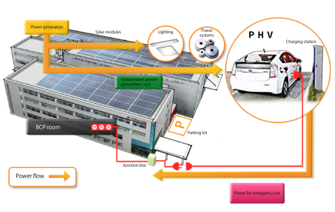 Solar Power Recharging Station for Electric Vehicles