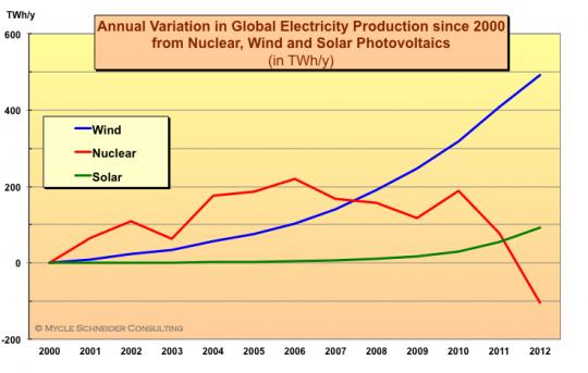 Nuclear power is in decline worldwide