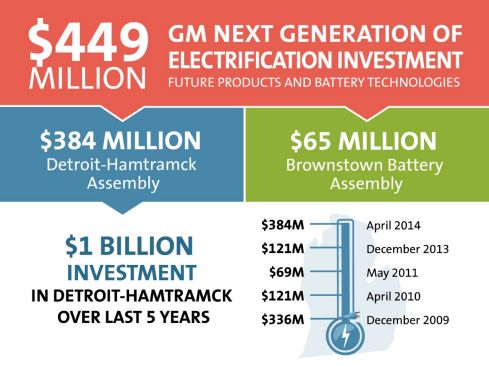 General Motors (GM) Plans $449M Investment in Advancing Battery Technology for Electric Vehicles