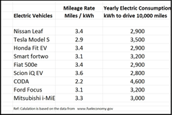 PluggedSolar Launches Its Solar Power Plug-in Kits to Power Electric Vehicles – Chevrolet Volt, Tesla, Nissan Leaf and Others