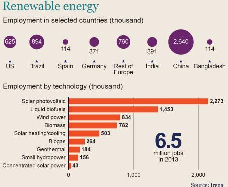 Renewable energy employs 6.5m worldwide