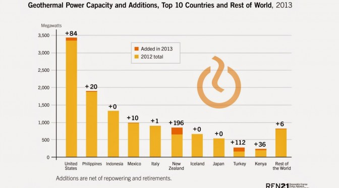 530 MW of new geothermal energy capacity came on line in 2013, bringing total global capacity to 12 GW