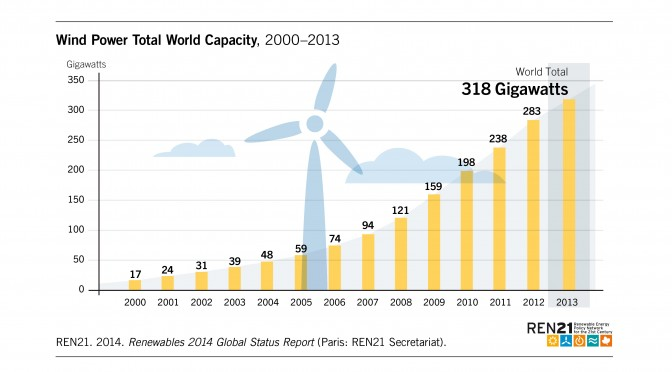 Wind Power Growth Still Surging Where Strongly Supported