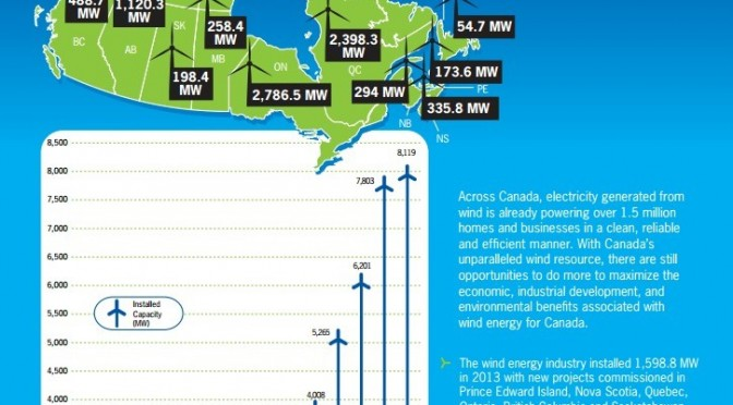 Canadian wind energy as a solution to climate change and greenhouse gas emission reduction in North America
