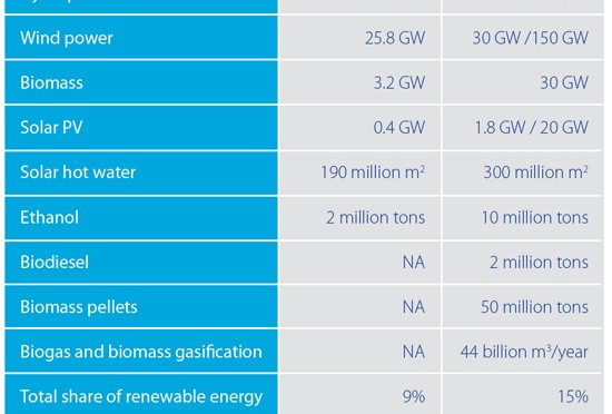 Renewable energy investing in China