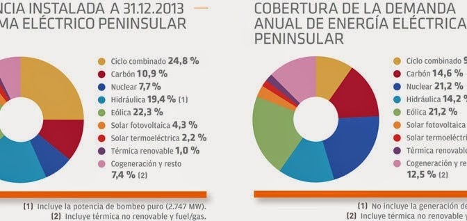 Renewable energy covers 42 pct of Spain's electricity needs in 2013