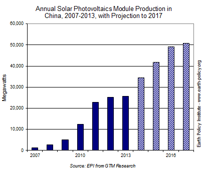 China S Photovoltaic Production To Double By 2017 Reve