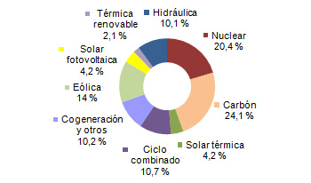 Renewable energy sources generated 34.6% of the total mix in August 2014 in Spain