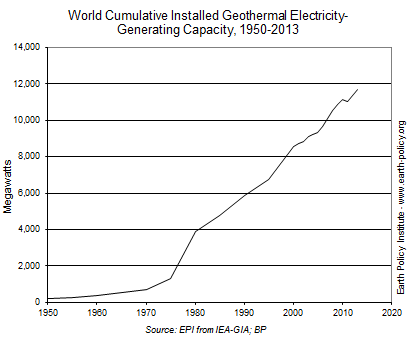 Geothermal Energy Approaches 12,000 Megawatts Worldwide