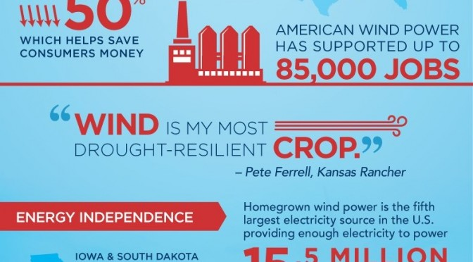 New graphic highlights wind's economic benefits, ability to strengthen U.S. energy independence