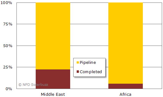 Middle East and Africa Photovoltaic Market Accumulates 12 GW Pipeline with Strong Growth Potential