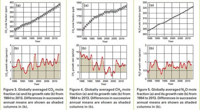 Record Greenhouse Gas Levels Impact Atmosphere and Oceans