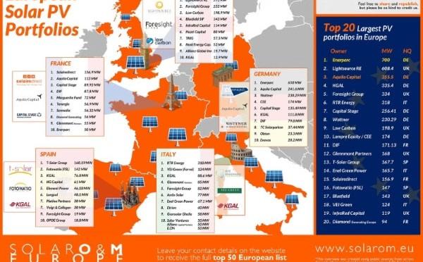 I Spanish Solar Forum