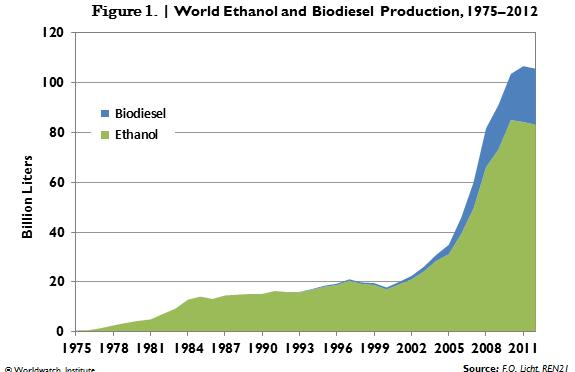 Abengoa making ethanol from crop waste in Kansas
