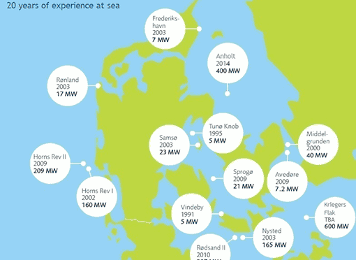 Denmark's Offshore Wind Power among Best in World, with More Growth by 2020