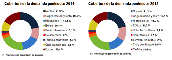 Renewable energy sources (wind energy, PV and Concentrated Solar Power) generated 42.8% of Spain's total power for 2014