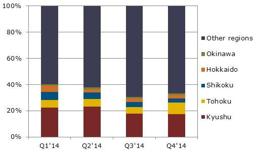 Quarterly solar photovoltaic (PV) demand in the Asia-Pacific (APAC) region is forecast to reach the 10 gigawatt (GW) level for the first time in Q4'14