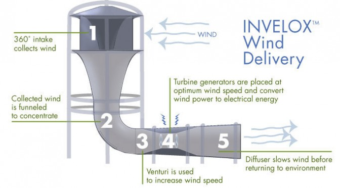 SheerWind: Three wind turbines in a single INVELOX wind funnel system means 120% greater power output