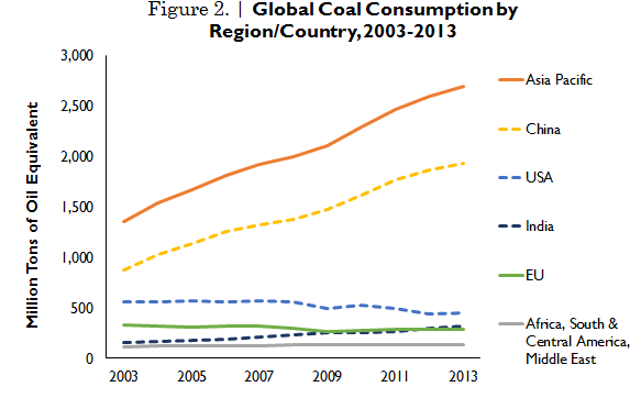 Global coal demand to reach 9 billion tonnes per year by 2019
