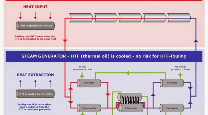 Removing the myth of fouling in Concentrated Solar Power (CSP) steam generator design