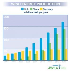US-1-in-wind-energy-570x570