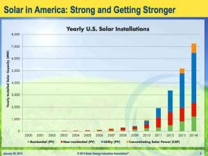 solar-US