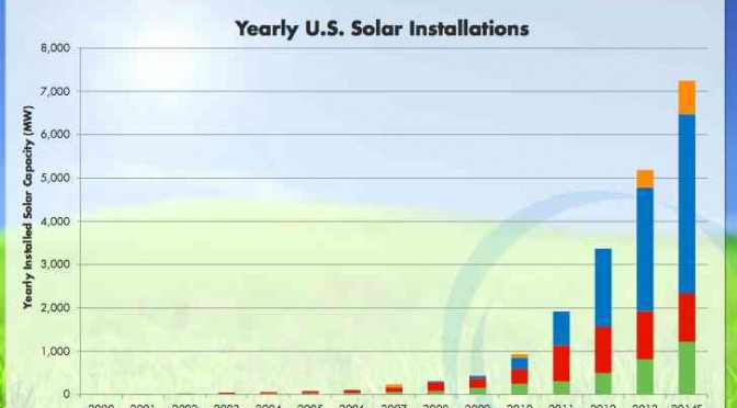 The big boom in solar energy, PV and Concentrated Solar Power, in world's biggest energy market