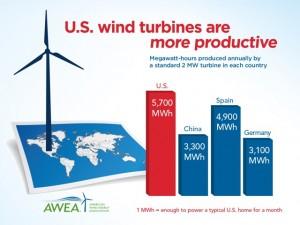 turbinesproductive