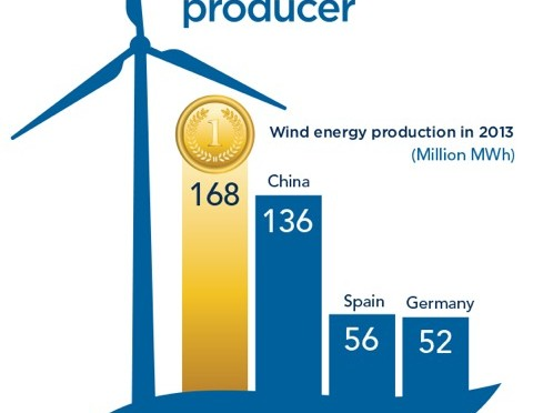 'America is No. 1 in wind energy,' Obama says