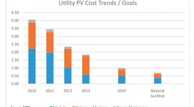 Photovoltaic reduces costs