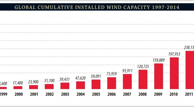 Global wind power capacity registers record increase in 2014