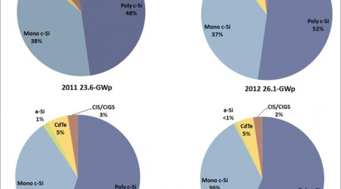 Photovoltaic industry shipments grew by 15% in 2014 over 2013 to 39.3-GWp from 34.0-GWp