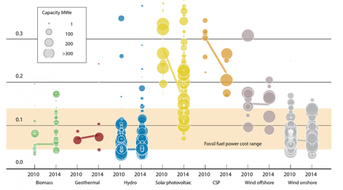 The cost of wind energy and solar power keeps dropping