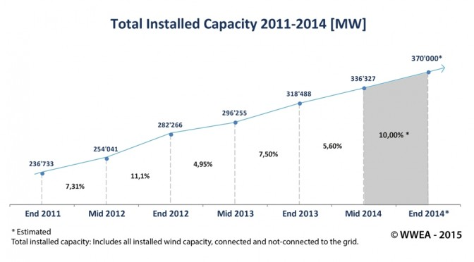 Annual wind power market grows by 44%, passes 50 GW for the first time